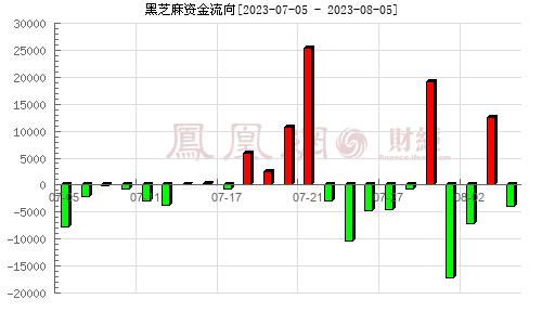 黑芝麻(000716)资金流向分析图