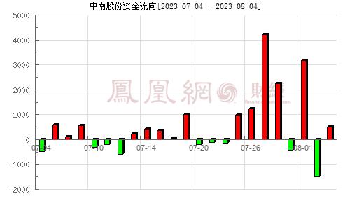 韶钢松山(000717)资金流向分析图
