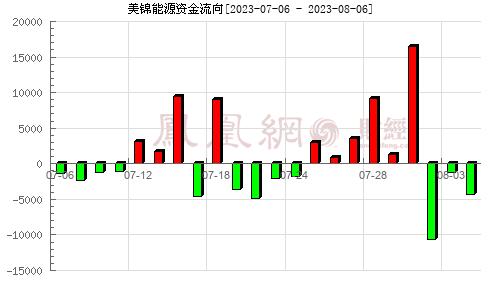 美锦能源(000723)资金流向分析图