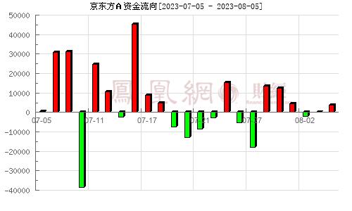 京东方A(000725)资金流向分析图