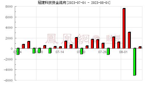 华东科技(000727)资金流向分析图