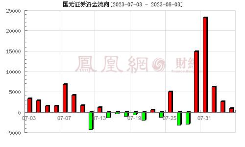 国元证券(000728)资金流向分析图