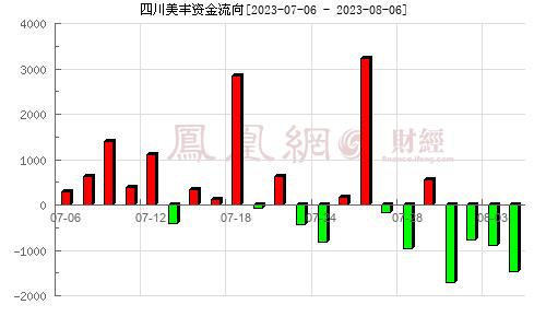 四川美丰(000731)资金流向分析图