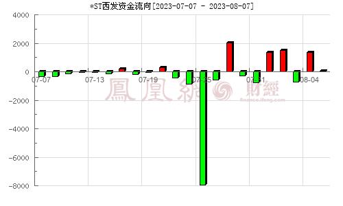 西藏发展(000752)资金流向分析图