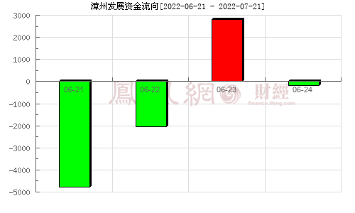 漳州发展(000753)资金流向分析图