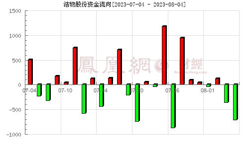 浩物股份(000757)资金流向分析图