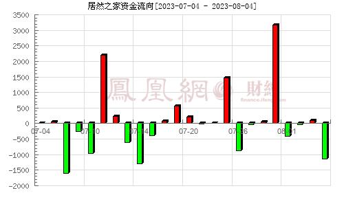 武漢中商(000785)資金流向分析圖