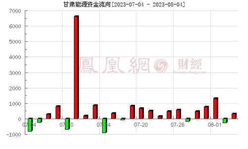 甘肃电投(000791)资金流向分析图