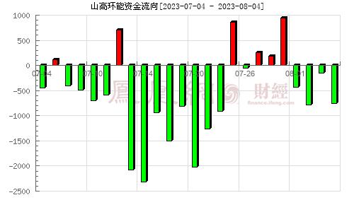 金宇车城(000803)资金流向分析图