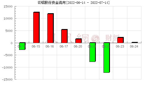 云铝股份(000807)资金流向分析图