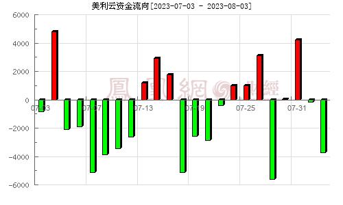 美利云(000815)资金流向分析图