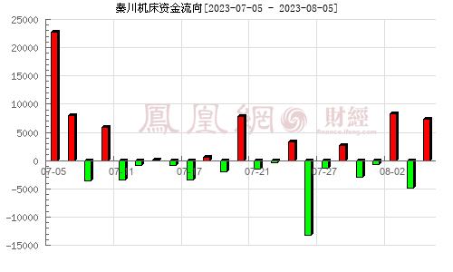 秦川机床(000837)资金流向分析图