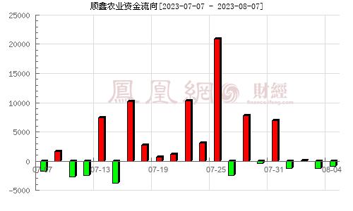 顺鑫农业(000860)资金流向分析图