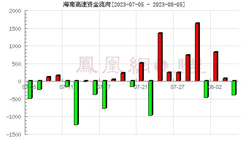 海南高速(000886)资金流向分析图