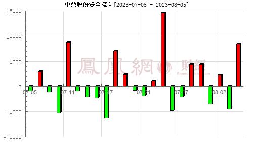 中鼎股份(000887)资金流向分析图
