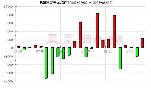 *ST津滨(000897)资金流向分析图