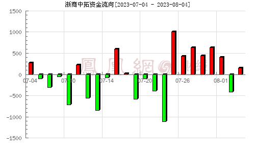 浙商中拓(000906)资金流向分析图