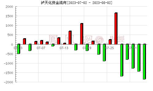 泸天化(000912)资金流向分析图