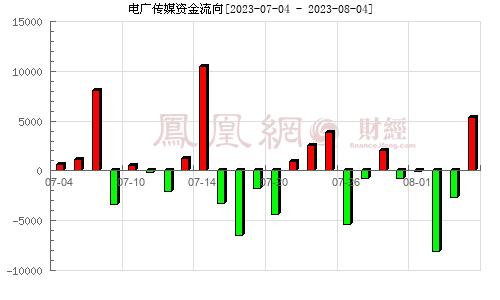 电广传媒(000917)资金流向分析图