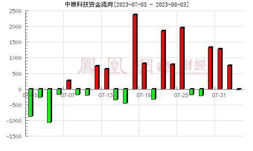中粮生化(000930)资金流向分析图