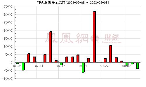 神火股份(000933)资金流向分析图