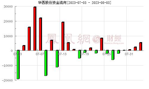 華西股份(000936)資金流向分析圖