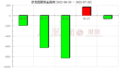 欣龙控股(000955)资金流向分析图