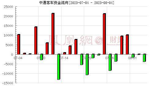 中通客车(000957)资金流向分析图