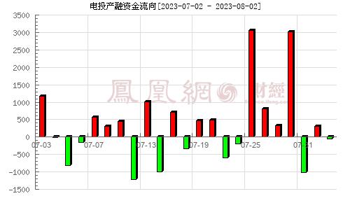 东方能源(000958)资金流向分析图