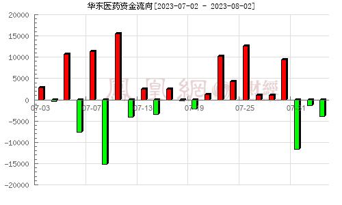 华东医药(000963)资金流向分析图