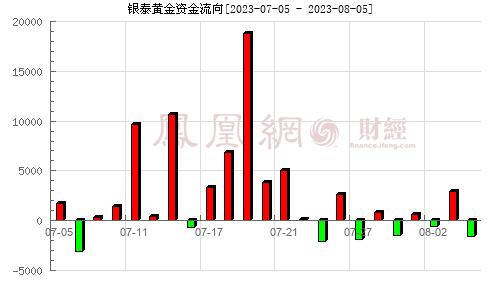 银泰资源(000975)资金流向分析图