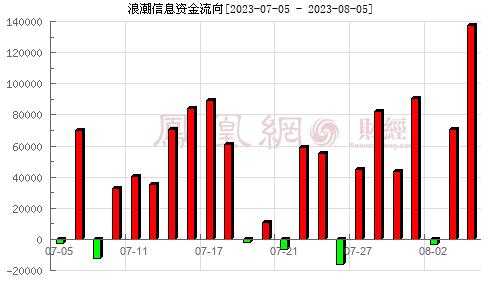 浪潮信息(000977)资金流向分析图