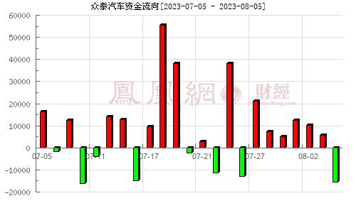 金马股份(000980)资金流向分析图