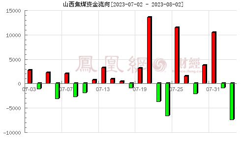 西山煤电(000983)资金流向分析图