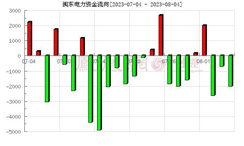 闽东电力(000993)资金流向分析图