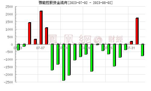 豫能控股(001896)资金流向分析图