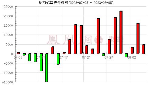 招商蛇口(001979)资金流向分析图