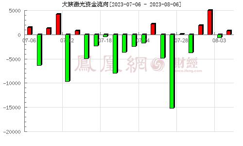 大族激光(002008)资金流向分析图