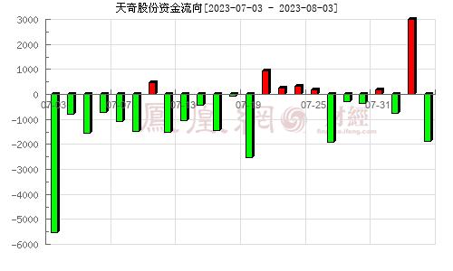 天奇股份(002009)资金流向分析图