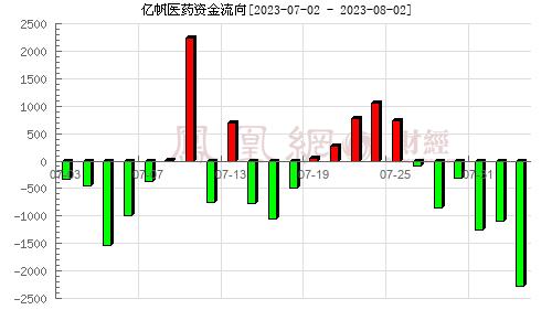 鑫富药业(002019)资金流向分析图