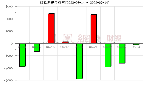 苏宁易购(002024)资金流向分析图