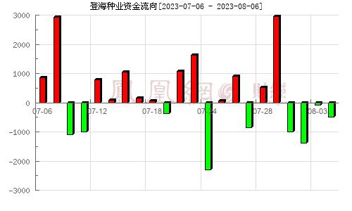 登海种业(002041)资金流向分析图