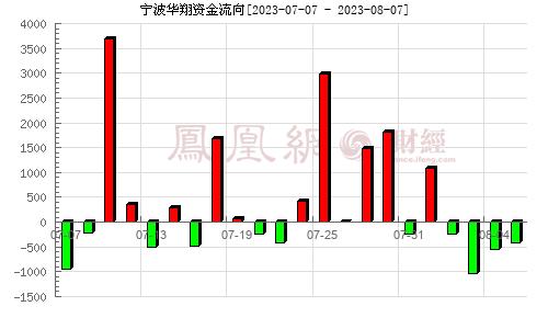 寧波華翔(002048)資金流向分析圖