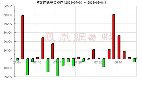 紫光國微(002049)資金流向分析圖
