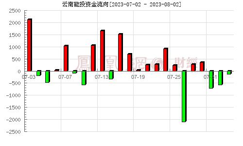 云南能投(002053)资金流向分析图