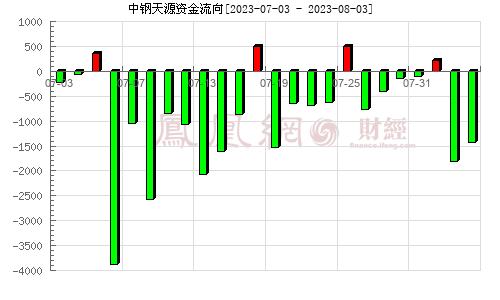 中钢天源(002057)资金流向分析图