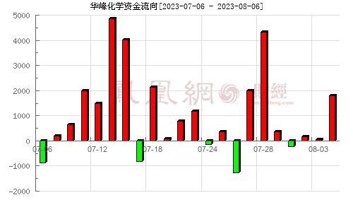 华峰氨纶(002064)资金流向分析图