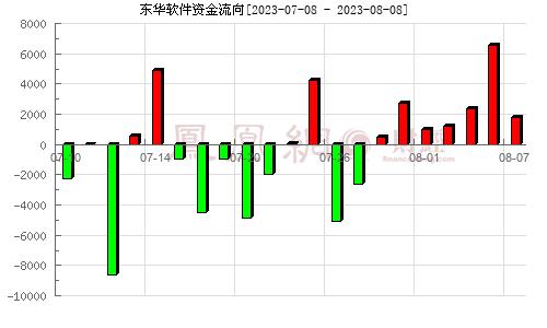 东华软件(002065)资金流向分析图