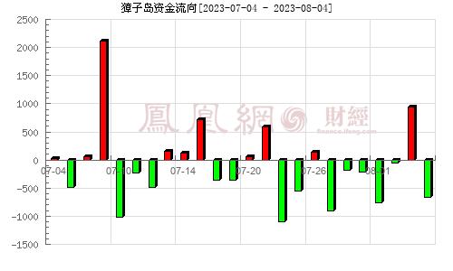 獐子岛(002069)资金流向分析图