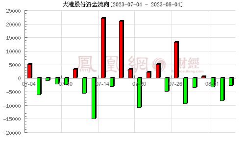大港股份(002077)资金流向分析图
